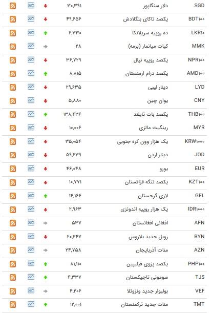نرخ ۴۷ ارز بین بانکی در ۱۷ مهر ۹۸ / ۱۲ ارز دولتی گران شد + جدول