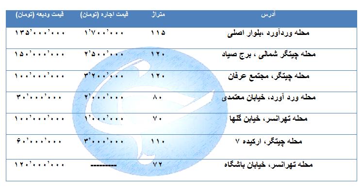 اجاره یک واحد مسکونی در منطقه ۲۱ تهران چقدر است؟ + جدول