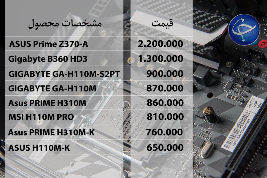 آخرین قیمت انواع تجهیزات رایانهای در بازار (تاریخ ۱۸ مهر) +جدول