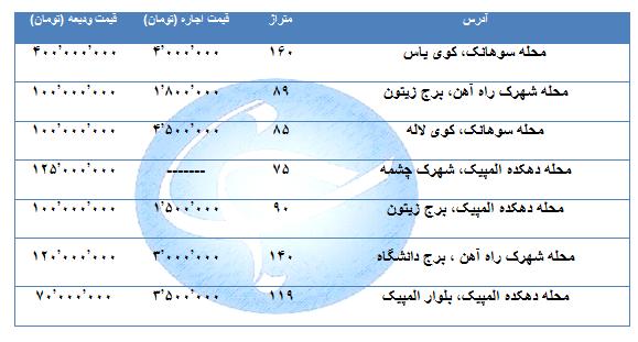 اجاره یک واحد مسکونی در منطقه ۲۲ تهران چقدر است؟ + جدول