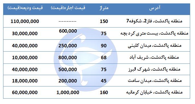 مظنه اجاره یک واحد مسکونی در منطقه پاکدشت تهران چقدر است؟ + جدول