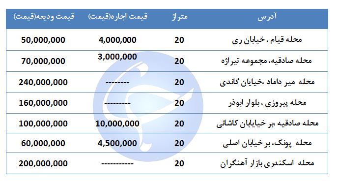 اجاره مغازه ۲۰ متری در مناطق مختلف تهران چقدر هزینه دارد؟ + قیمت