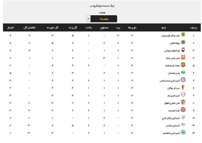 پیروزی ایرانجوان بوشهر مقابل حریف خوزستانی