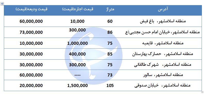 مظنه اجاره یک واحد مسکونی در منطقه اسلام شهر تهران چقدر است؟ + جدول