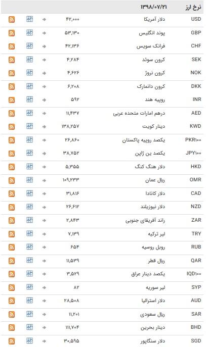 نرخ ۴۷ ارز بین بانکی در ۲۱ مهر ۹۸ / ارزهای دولتی به تعطیلات آخر هفته میلادی رفتند + جدول