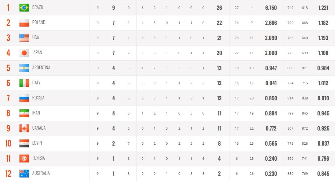 سقوط شاگردان کولاکوویچ / برزیل یک قدم تا قهرمانی / نخستین برد تونس در جام