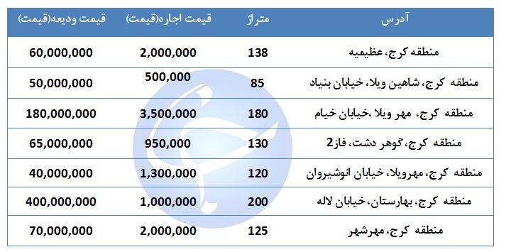 مظنه اجاره یک واحد مسکونی در استان البرز  چقدر است؟ + جدول