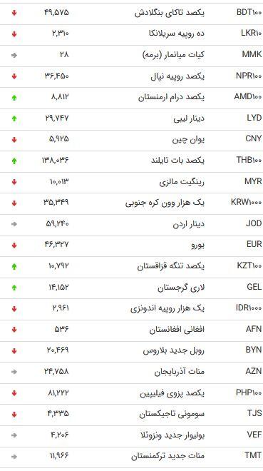 نرخ 47 ارز بین بانکی در 24 مهر 98/