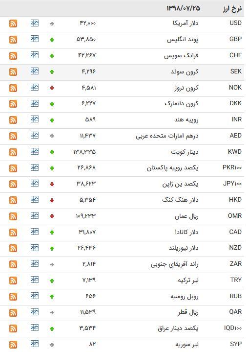 نرخ ۴۷ ارز بین بانکی در ۲۵ مهر ۹۸ / نرخ ۲۵ ارز دولتی افزایش یافت + جدول