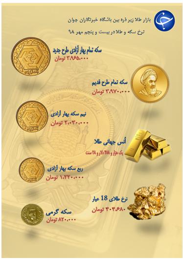 نرخ سکه و طلا در ۲۵ مهر ۹۸ / قیمت سکه به ۳ میلیون و ۹۷۰ هزار تومان رسید + جدول