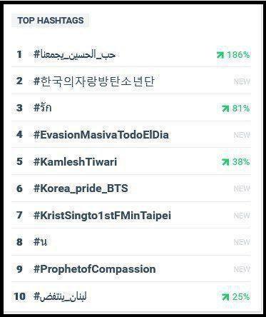 هشتگ «حب الحسین یجمعنا»  ترند اول توییتر در جهان شد