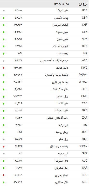 نرخ 47 ارز بین بانکی در 28 مهر 98/