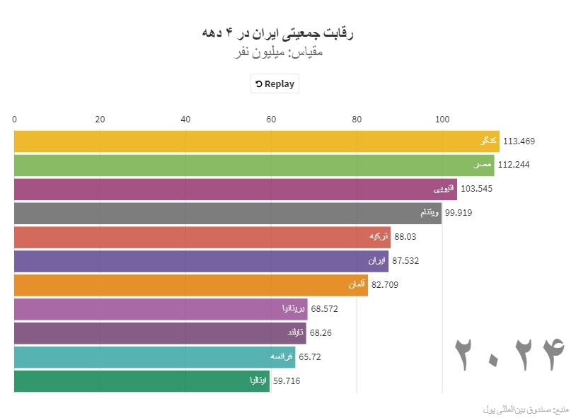 ایران در رقابت جمعیتی از کدام کشورها عقب ماند؟ / پیشبینی رتبه جهانی ایران در سال ۲۰۲۴