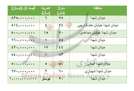 هزینه خرید مسکن در میدان شهدا