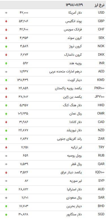 نرخ 47 ارز بین بانکی در 29 مهر 98 /