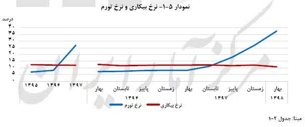 گزارش فصلی اقتصاد ایران در بهار ۹۸ منتشر شد