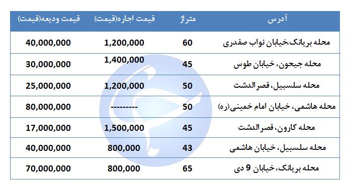 قیمت اجاره یک واحد مسکونی در منطقه ۱۰ تهران چقدر است؟ + جدول