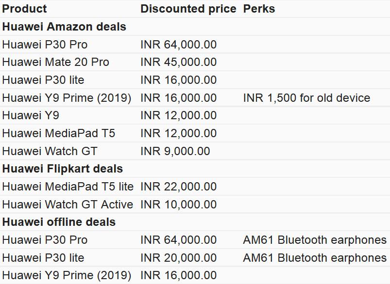 هوآوی و ریلمی در حال کم کردن قیمت برخی از بهترین گوشیهای خود در هند