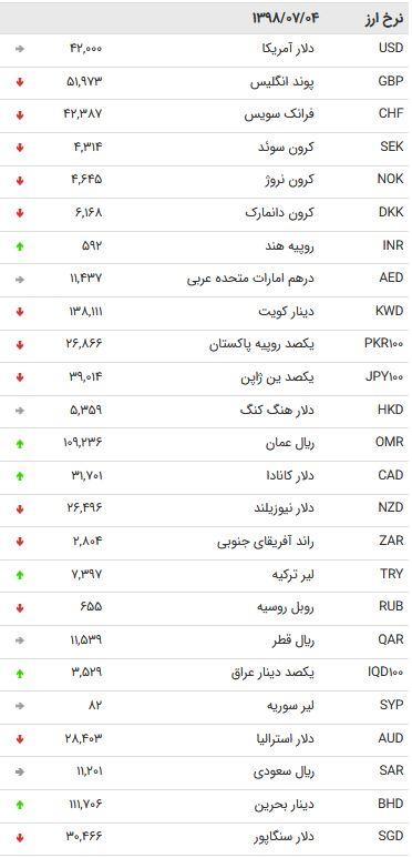 نرخ 47 ارز بین بانکی در 4 مهر 98/