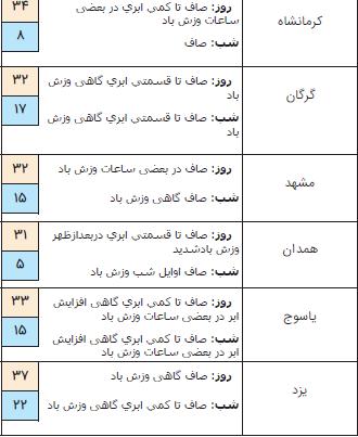 رگبار باران همراه با وزش باد و رعد و برق در ۴ استان کشور / آسمان پایتخت صاف است