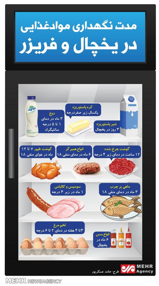 مدت زمان نگهداری مواد غذایی در یخچال و فریز چقدر است؟ + اینفوگرافیک