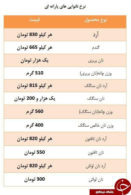 روز// قیمتهای جدید نان در بازار+ جدول