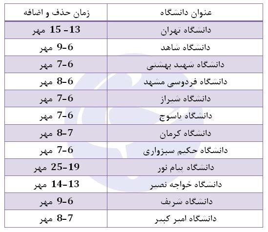 جدول زمان بندی حذف و اضافه ۱۲ دانشگاه برتر