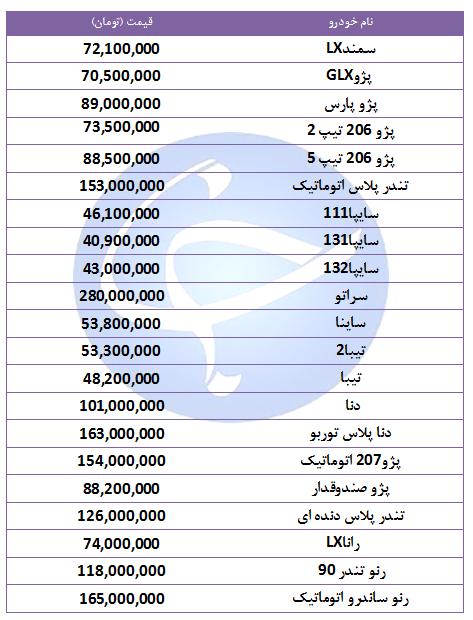 قیمت خودروهای پرفروش در ۸ مهر۹۸/ رنو تندر پلاس اتوماتیک ۲ میلیون تومان ارزان شد + جدول