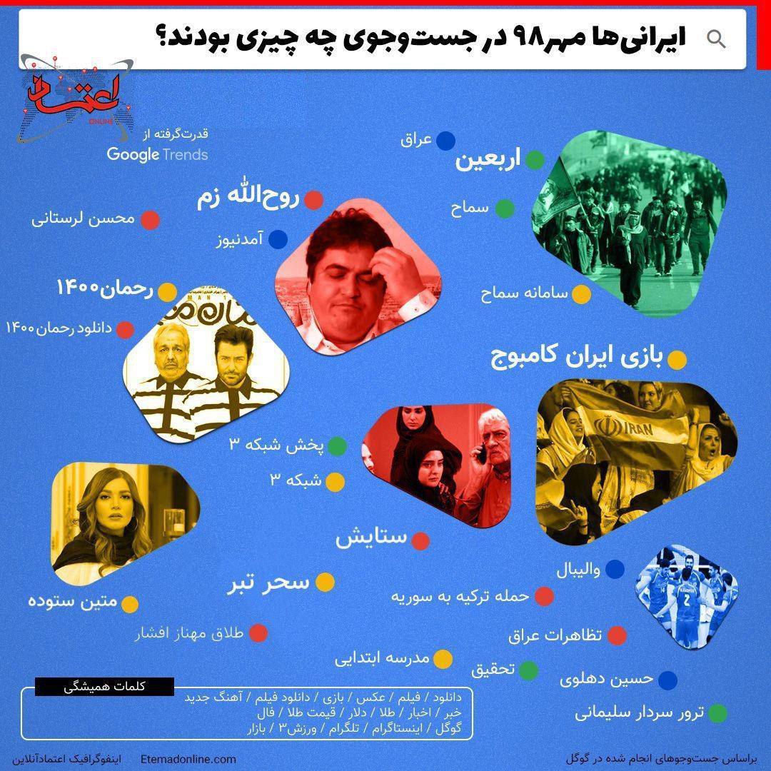 بیشترین جستوجوی ایرانیها در مهر ۹۸ در گوگل + اینفوگرافیک