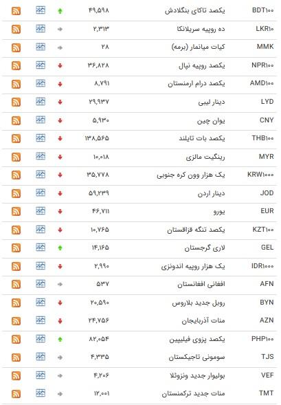 نرخ ۴۷ ارز بین بانکی در ۱ آبان ماه / افزایش ۷ نرخ ارز دولتی + جدول