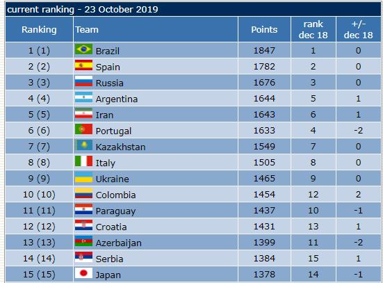 تیم ملی فوتسال همچنان بر بام آسیا