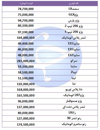آخرین قیمت خودروهای پرفروش در ۱۱ آبان ۹۸ + جدول