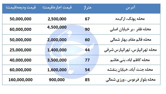 قیمت اجاره مسکن در مناطق مختلف تهران چقدر است؟ + جدول