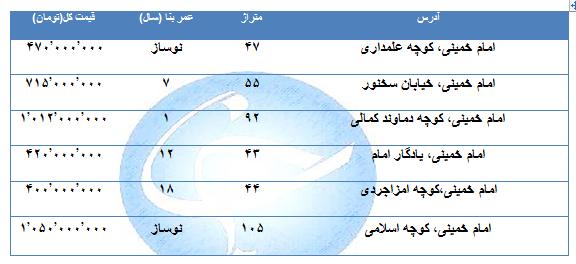 مظنه خرید خانه در منطقه خیابان امام خمینی چقدر است؟ + جدول
