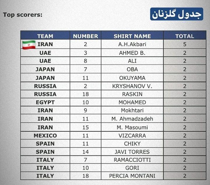 یک ایرانی در صد جدول آقای گلی رقابتهای جام بین قارهای فوتبال ساحلی