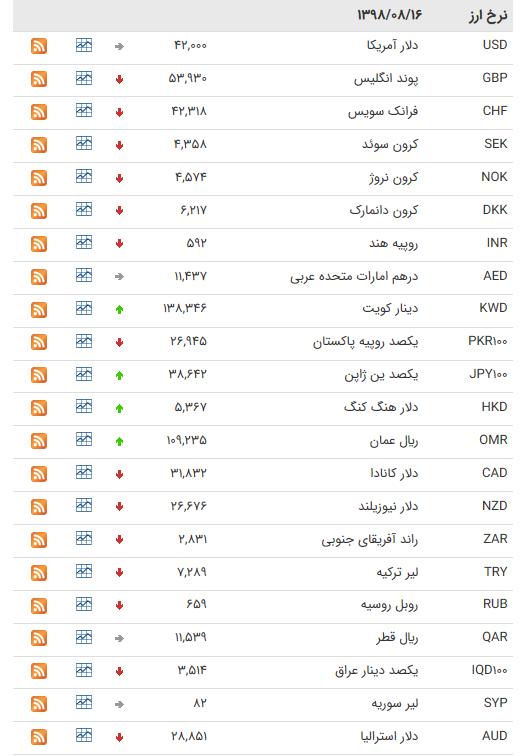 نرخ ۴۷ ارز بین بانکی در ۱۶ آبان ۹۸ / کاهش قیمت ۲۸ ارز دولتی + جدول