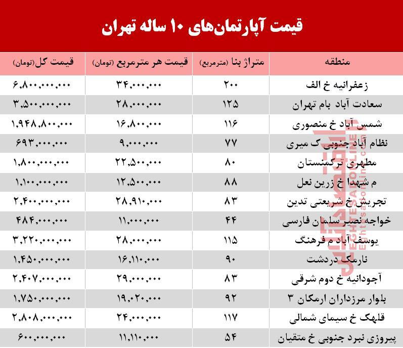 قیمت آپارتمانهای ۱۰ ساله تهران