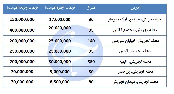 مظنه اجاره یک واحد تجاری و اداری در منطقه تجریش چقدر است؟ + جدول