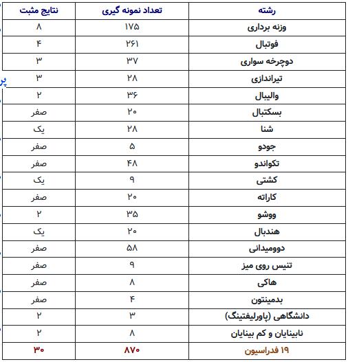 تست ۳۰ ورزشکار ایران مثبت شد/ وزنهبرداری و فوتبال در صدر دوپینگ