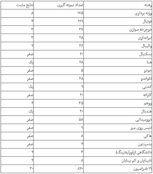 سهم بندی دوپینگ ورزش ایران در ۹ ماه گذشته