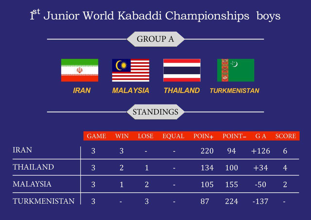 تیم ملی کبدی جوانان ایران با برد مقابل مالزی به مرحله بعد صعود کرد
