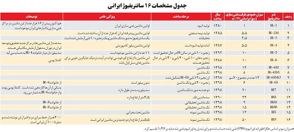 مشخصات ۱۶ سانتریفیوژ ایرانی