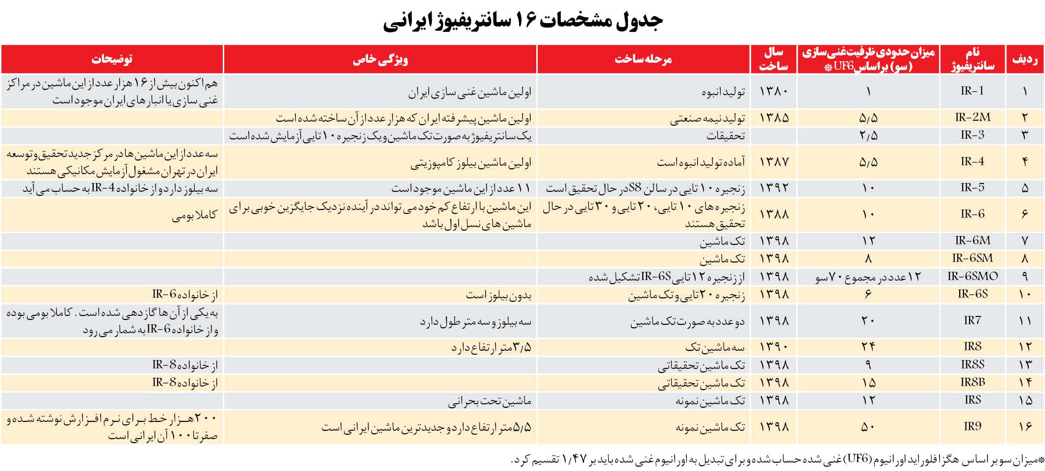 مشخصات ۱۶ سانتریفیوژ ایرانی + جدول