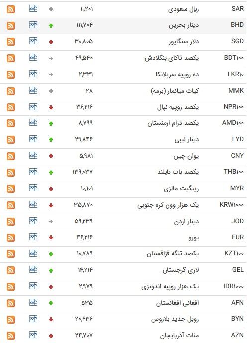 نرخ ۴۷ ارزبین بانکی در ۲۳ آبان ۹۸ / ۱۰ ارز رسمی گران شد + جدول