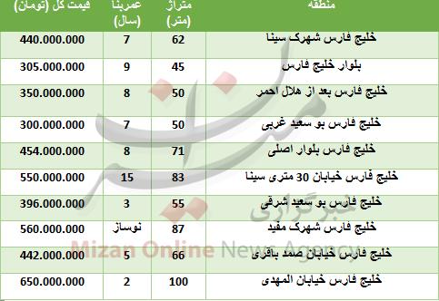 خرید واحد مسکونی در خلیج فارس چقدر تمام میشود؟