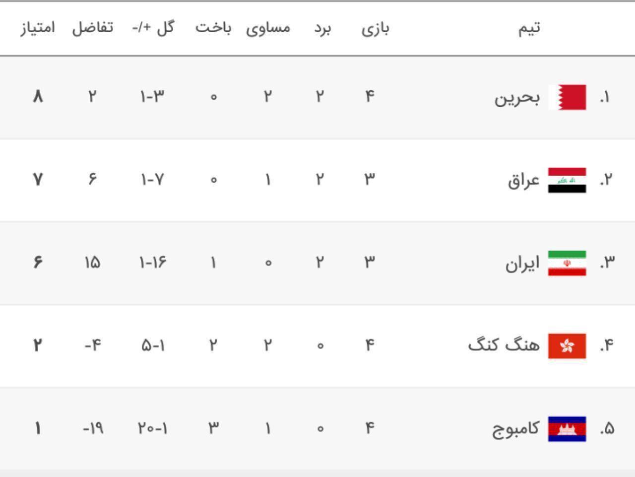 مقدماتی جام جهانی ۲۰۲۲/ تساوی رقیبان ایران در گروه C