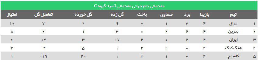 جدول گروه C/ عراق با شکست ایران در صدر ایستاد