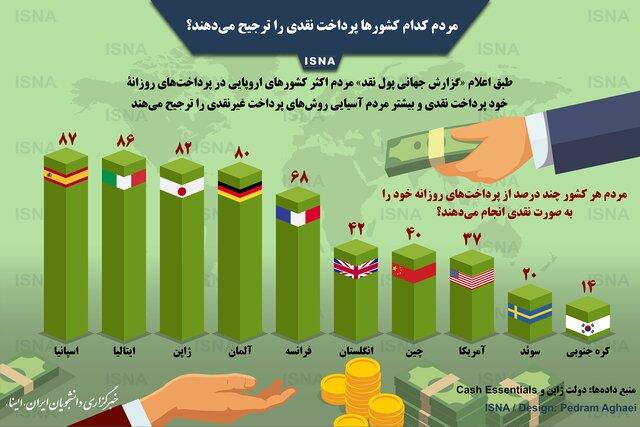 مردم کدام کشورها پرداخت نقدی را ترجیح میدهند؟ +اینفوگرافی
