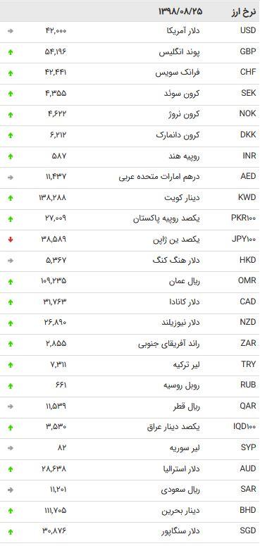 نرخ ۴۷ ارز بین بانکی در شنبه ۲۵ آبان /