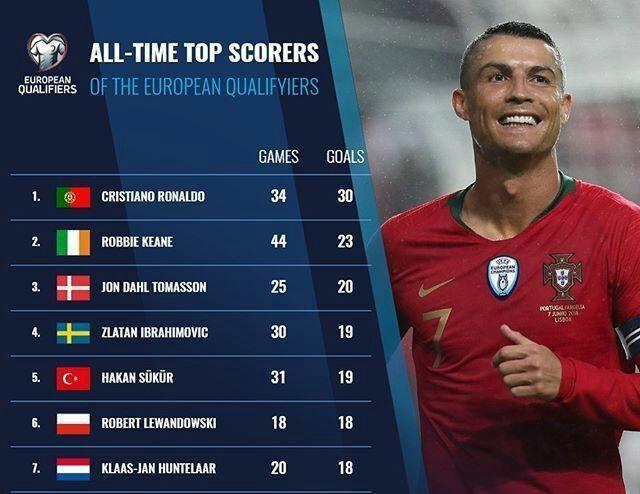 برترین گلزنان تاریخ رقابتهای مقدماتی جام ملتهای فوتبال اروپا
